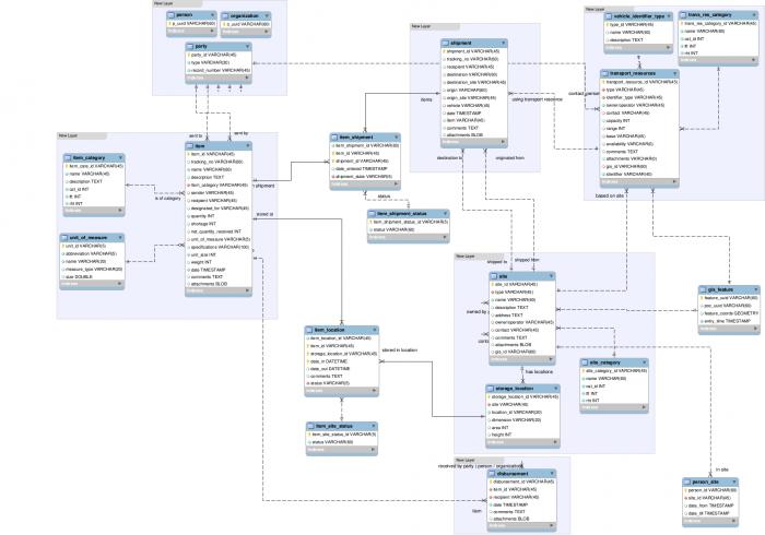 req:logistics_module_draft_table_structure_diagram [Sahana WIKI]